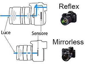 Mirrorless-vs-Reflex 300x225 pixel